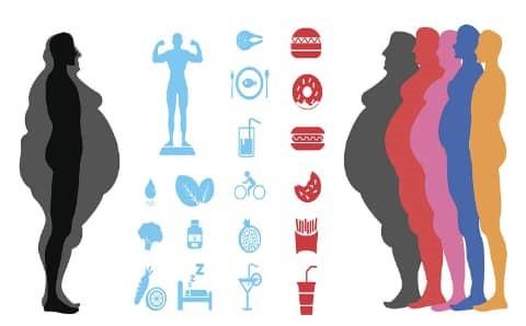 چاقی عوارض و بیماری های جسمانی خطرناکی را به دنبال خواهد داشت