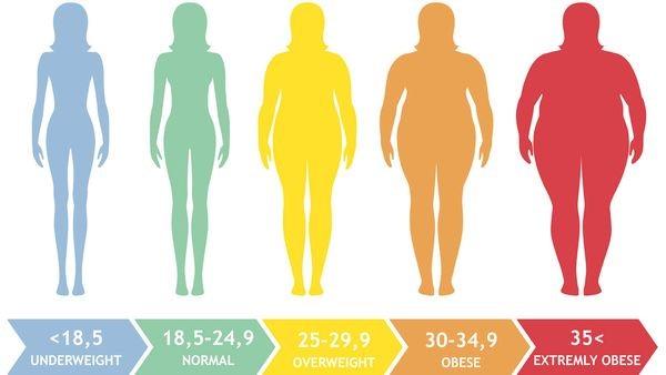 آیا با برخی از راه حل های رفع معضل چاقی و اضافه وزن آشنایی دارید؟
