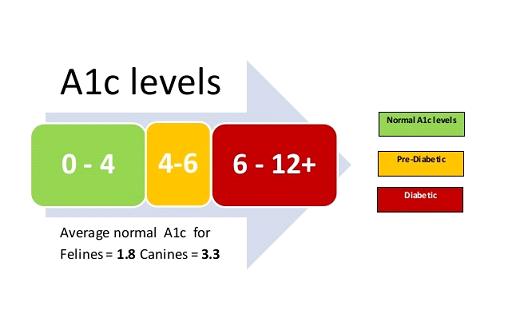 A1C نرمال چقدر است؟