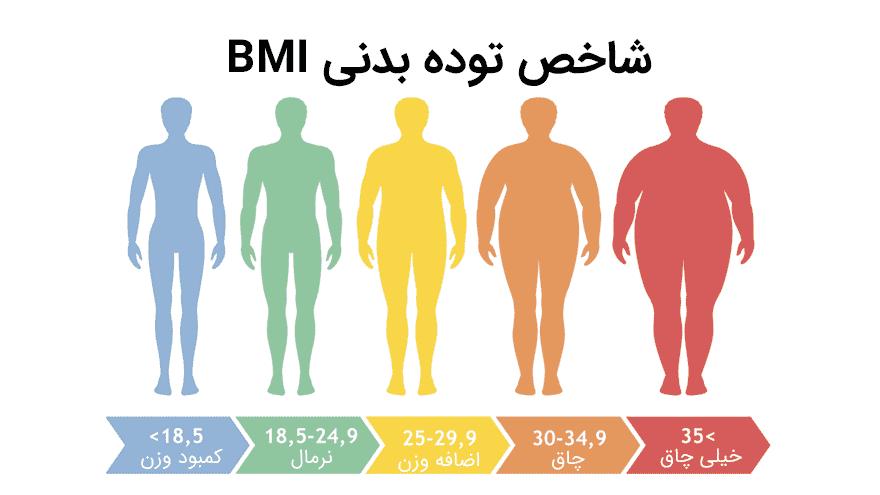 شاخص توده ی بدنی یا BMI چیست؟