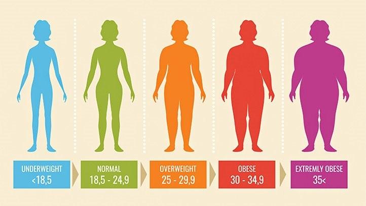قد خود را بر اساس متر و وزن خود را بر حسب کیلوگرم به دست بیاورید