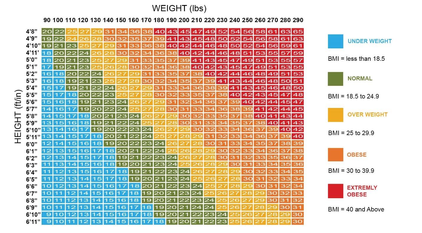 مزیت های شاخص توده بدنی یا BMI