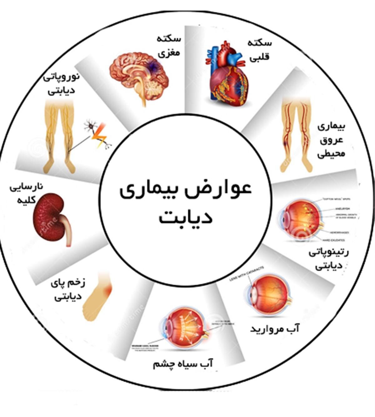 اختلالات دیابتی ها در طولانی مدت